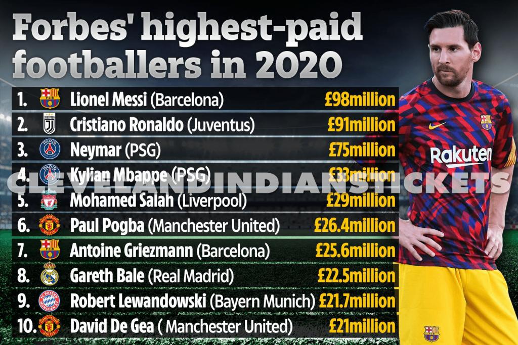 Lionel Messi ติดอันดับ